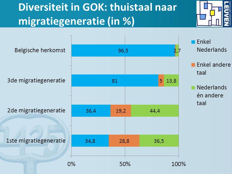 Diversiteit in GOK: thuistaal naar migratiegeneratie (in %)
