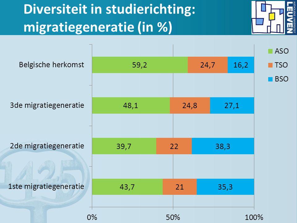 Diversiteit in studierichting: migratiegeneratie (in %)