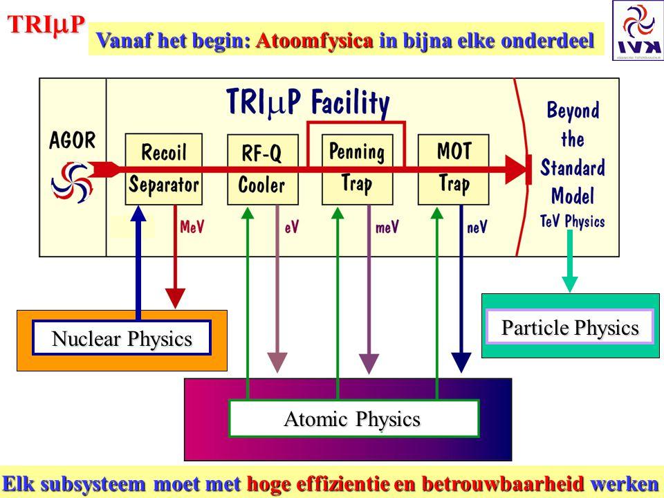 TRI  P Atomic Physics Nuclear Physics Particle Physics Vanaf het begin: Atoomfysica in bijna elke onderdeel Elk subsysteem moet met hoge effizientie en betrouwbaarheid werken