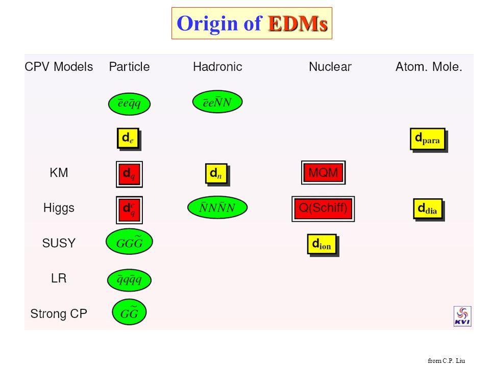 EDMs Origin of EDMs from C.P. Liu