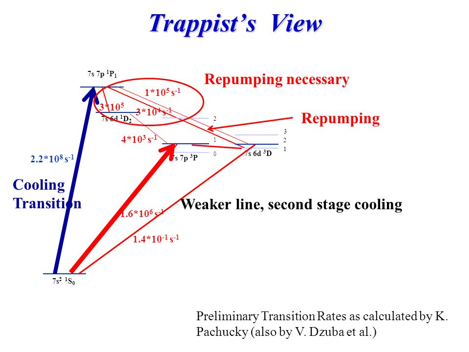 Preliminary Transition Rates as calculated by K. Pachucky (also by V. Dzuba et al.) Trappist's View 3*10 4 s -1 2.2*10 8 s -1 7s 2 1 S 0 7s 7p 1 P 1 7