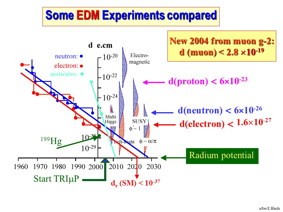 Some EDM Experiments compared 1.6  10 -27 Start TRI  P 199 Hg Radium potential d e (SM) < 10 -37 molecules: New 2004 from muon g-2: d (muon) < 2.8  10 -19 after E.Hinds