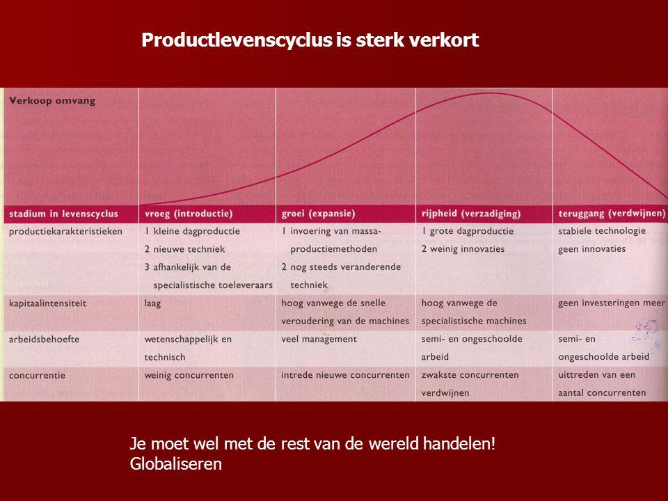 Productlevenscyclus is sterk verkort Je moet wel met de rest van de wereld handelen! Globaliseren