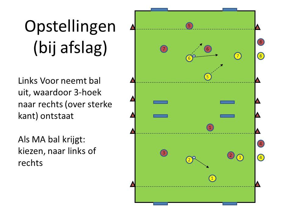 Opstellingen (bij afslag) 2 7 5 6 1 34 8 5 7 2 3 1 6 8 4 Links Voor neemt bal uit, waardoor 3-hoek naar rechts (over sterke kant) ontstaat Als MA bal krijgt: kiezen, naar links of rechts