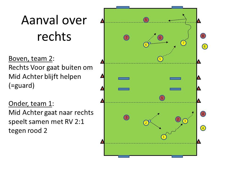 Aanval over rechts 2 7 5 6 1 3 4 8 5 7 2 3 1 6 8 4 Boven, team 2: Rechts Voor gaat buiten om Mid Achter blijft helpen (=guard) Onder, team 1: Mid Achter gaat naar rechts speelt samen met RV 2:1 tegen rood 2