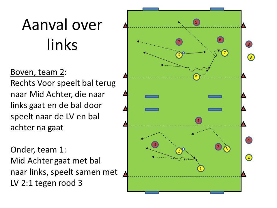 Aanval over links 2 7 5 6 1 3 4 8 5 7 2 3 1 6 8 4 Boven, team 2: Rechts Voor speelt bal terug naar Mid Achter, die naar links gaat en de bal door speelt naar de LV en bal achter na gaat Onder, team 1: Mid Achter gaat met bal naar links, speelt samen met LV 2:1 tegen rood 3