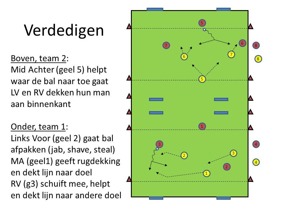 Verdedigen 2 7 5 6 1 3 4 8 5 7 2 3 1 6 8 4 Boven, team 2: Mid Achter (geel 5) helpt waar de bal naar toe gaat LV en RV dekken hun man aan binnenkant Onder, team 1: Links Voor (geel 2) gaat bal afpakken (jab, shave, steal) MA (geel1) geeft rugdekking en dekt lijn naar doel RV (g3) schuift mee, helpt en dekt lijn naar andere doel