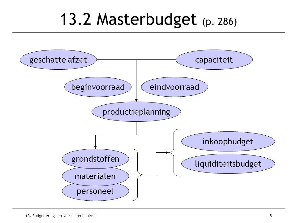13. Budgettering en verschillenanalyse5 13.2 Masterbudget (p. 286) geschatte afzetcapaciteit beginvoorraadeindvoorraad productieplanning inkoopbudget