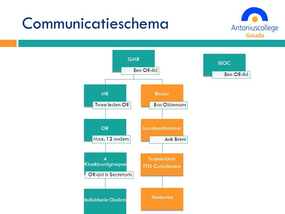 Communicatieschema GMR Een OR-lid MR Twee leden OR OR Max.