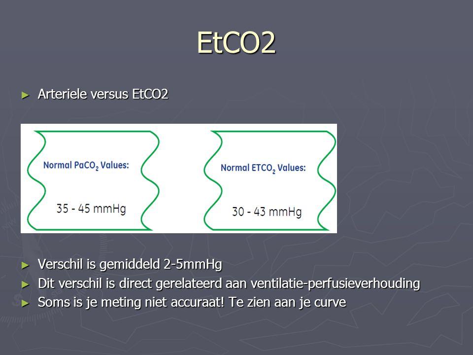 EtCO2 ► Arteriele versus EtCO2 ► Verschil is gemiddeld 2-5mmHg ► Dit verschil is direct gerelateerd aan ventilatie-perfusieverhouding ► Soms is je met