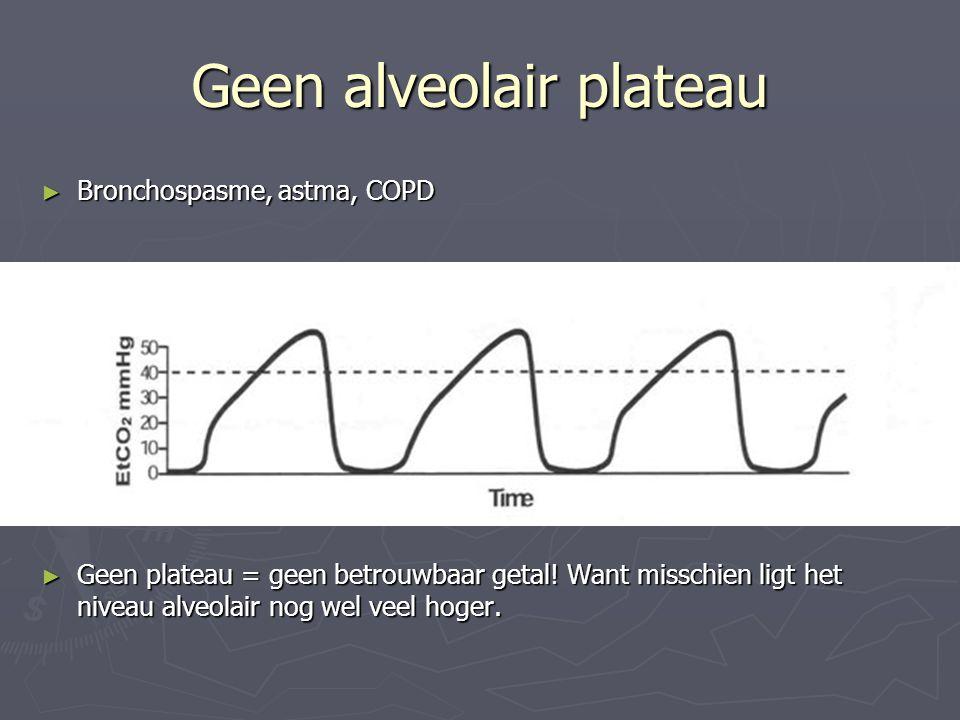 Geen alveolair plateau ► Bronchospasme, astma, COPD ► Geen plateau = geen betrouwbaar getal! Want misschien ligt het niveau alveolair nog wel veel hog