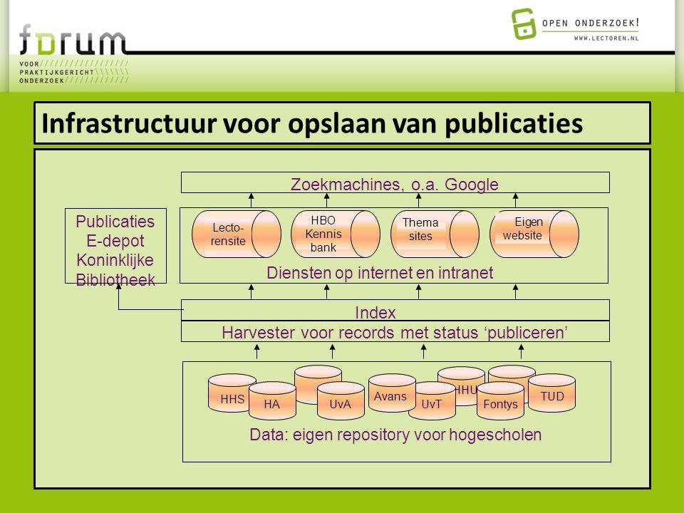 Infrastructuur voor opslaan van publicaties HA UvA HHU UvT TUD Fontys HHS Data: eigen repository voor hogescholen Avans Harvester voor records met sta