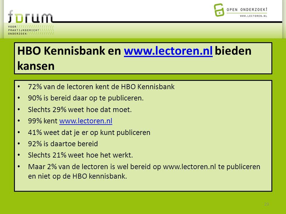 HBO Kennisbank en www.lectoren.nl bieden kansenwww.lectoren.nl 72% van de lectoren kent de HBO Kennisbank 90% is bereid daar op te publiceren. Slechts