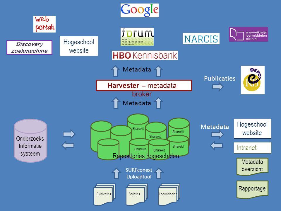 PublicatiesScriptiesLeermiddelen Publicaties Metadata Sharekit Repositories hogescholen Metadata overzicht Rapportage Hogeschool website Intranet Disc