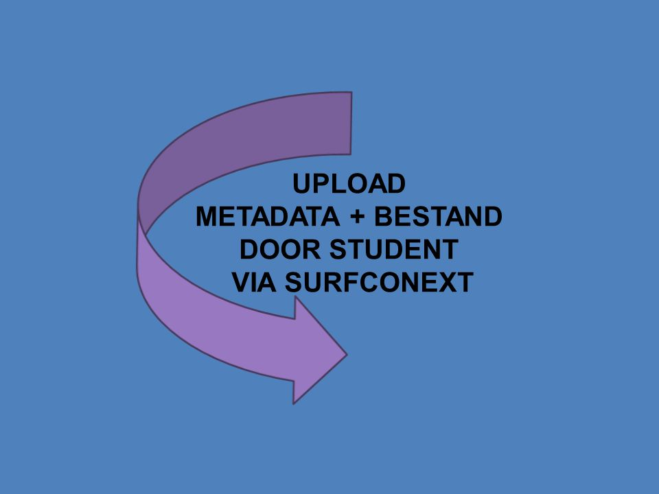 UPLOAD METADATA + BESTAND DOOR STUDENT VIA SURFCONEXT