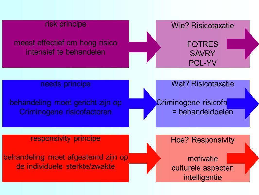 risk principe meest effectief om hoog risico intensief te behandelen Wie? Risicotaxatie FOTRES SAVRY PCL-YV needs principe behandeling moet gericht zi