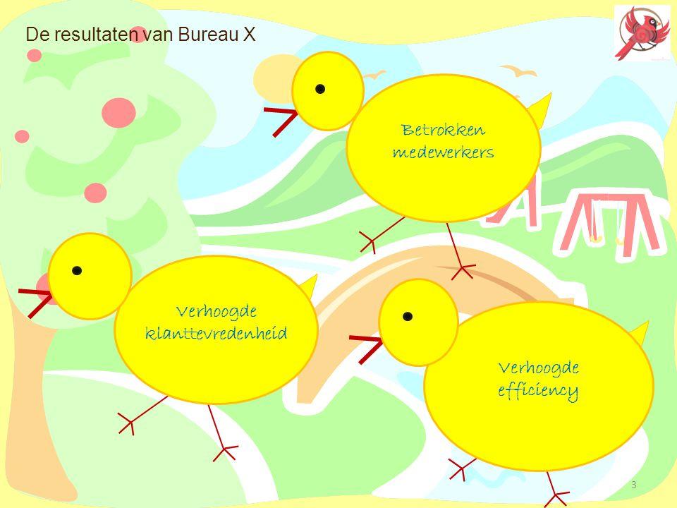 De resultaten van Bureau X Betrokken medewerkers Verhoogde klanttevredenheid Verhoogde efficiency 3