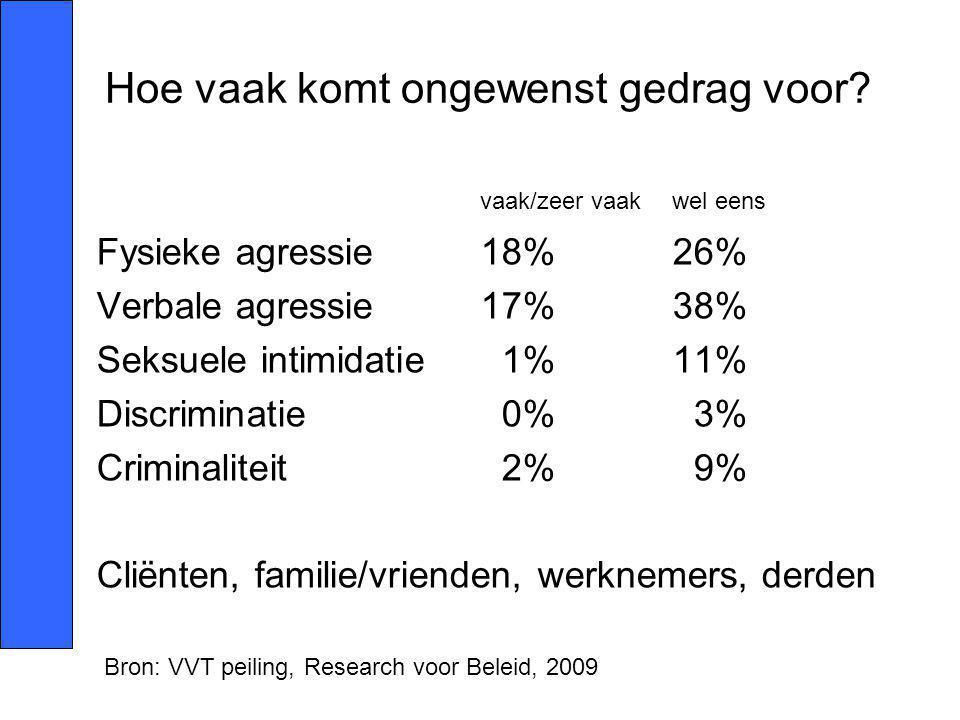 Hoe vaak komt ongewenst gedrag voor? vaak/zeer vaakwel eens Fysieke agressie18%26% Verbale agressie17%38% Seksuele intimidatie 1%11% Discriminatie 0%