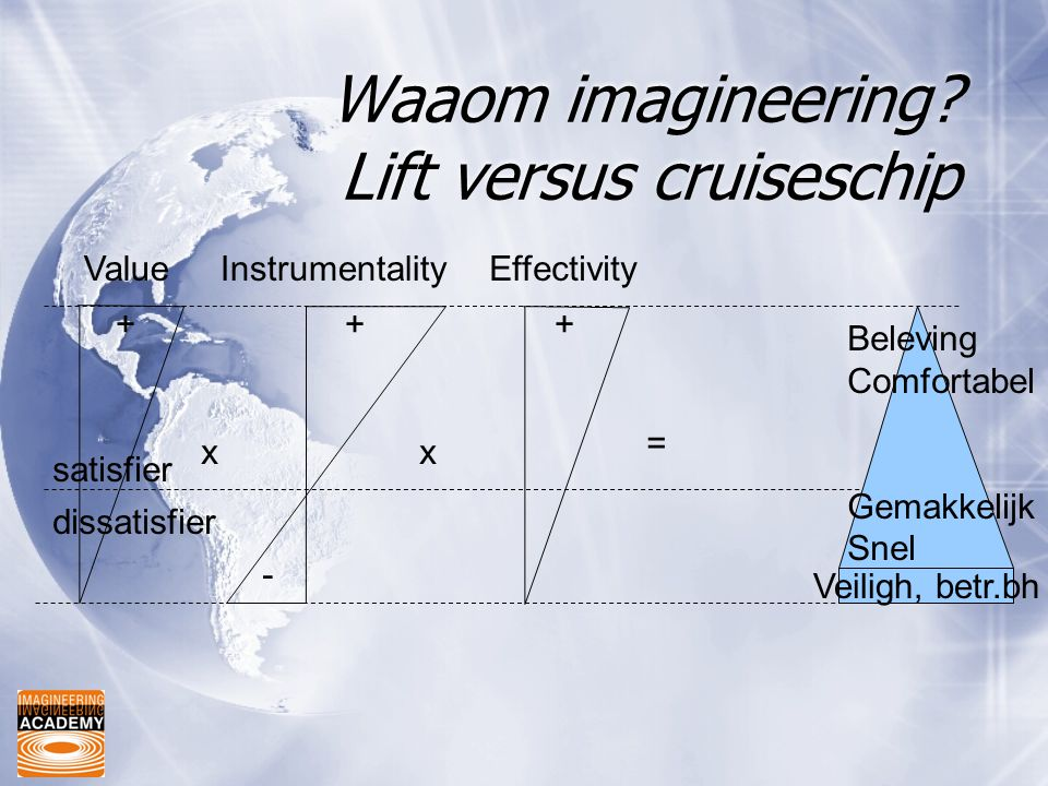 Waaom imagineering? Lift versus cruiseschip ValueInstrumentalityEffectivity xx = dissatisfier satisfier +++ - Veiligh, betr.bh Beleving Comfortabel Ge