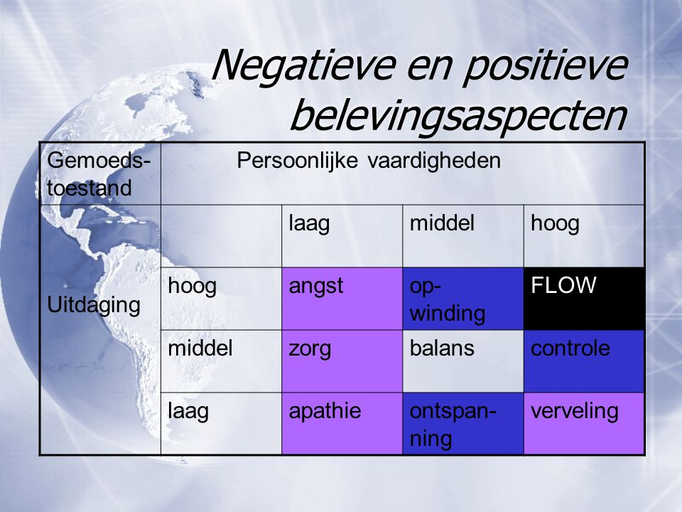 Negatieve en positieve belevingsaspecten Gemoeds- toestand Persoonlijke vaardigheden Uitdaging laagmiddelhoog angstop- winding FLOW middelzorgbalansco