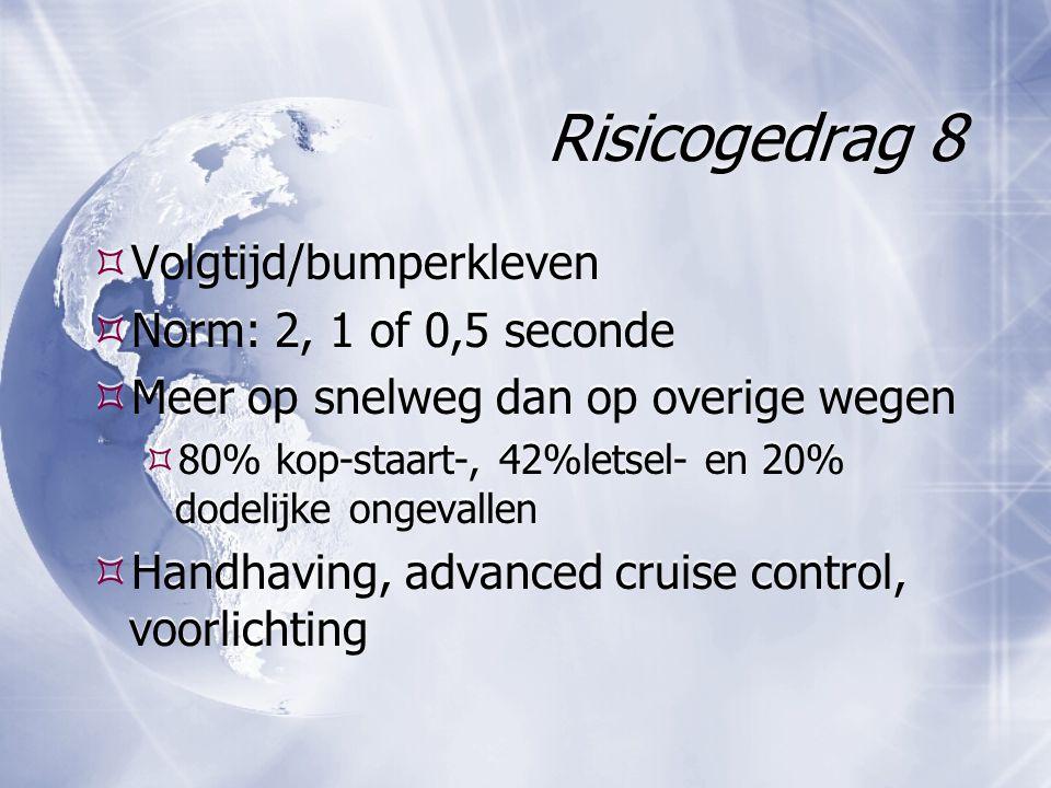 Risicogedrag 8  Volgtijd/bumperkleven  Norm: 2, 1 of 0,5 seconde  Meer op snelweg dan op overige wegen  80% kop-staart-, 42%letsel- en 20% dodelijke ongevallen  Handhaving, advanced cruise control, voorlichting  Volgtijd/bumperkleven  Norm: 2, 1 of 0,5 seconde  Meer op snelweg dan op overige wegen  80% kop-staart-, 42%letsel- en 20% dodelijke ongevallen  Handhaving, advanced cruise control, voorlichting