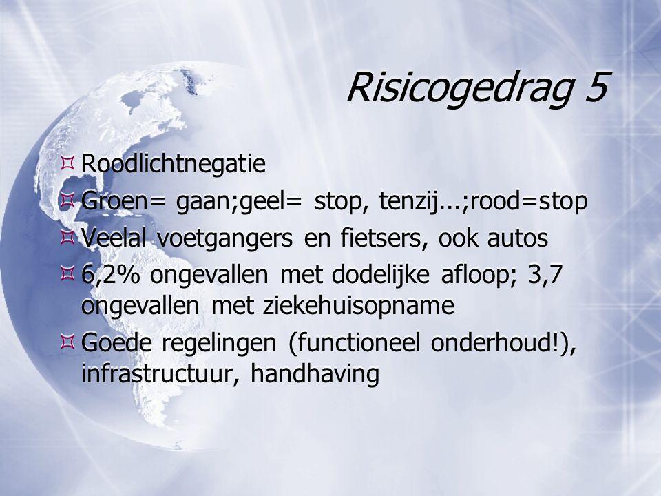 Risicogedrag 5  Roodlichtnegatie  Groen= gaan;geel= stop, tenzij...;rood=stop  Veelal voetgangers en fietsers, ook autos  6,2% ongevallen met dodelijke afloop; 3,7 ongevallen met ziekehuisopname  Goede regelingen (functioneel onderhoud!), infrastructuur, handhaving  Roodlichtnegatie  Groen= gaan;geel= stop, tenzij...;rood=stop  Veelal voetgangers en fietsers, ook autos  6,2% ongevallen met dodelijke afloop; 3,7 ongevallen met ziekehuisopname  Goede regelingen (functioneel onderhoud!), infrastructuur, handhaving