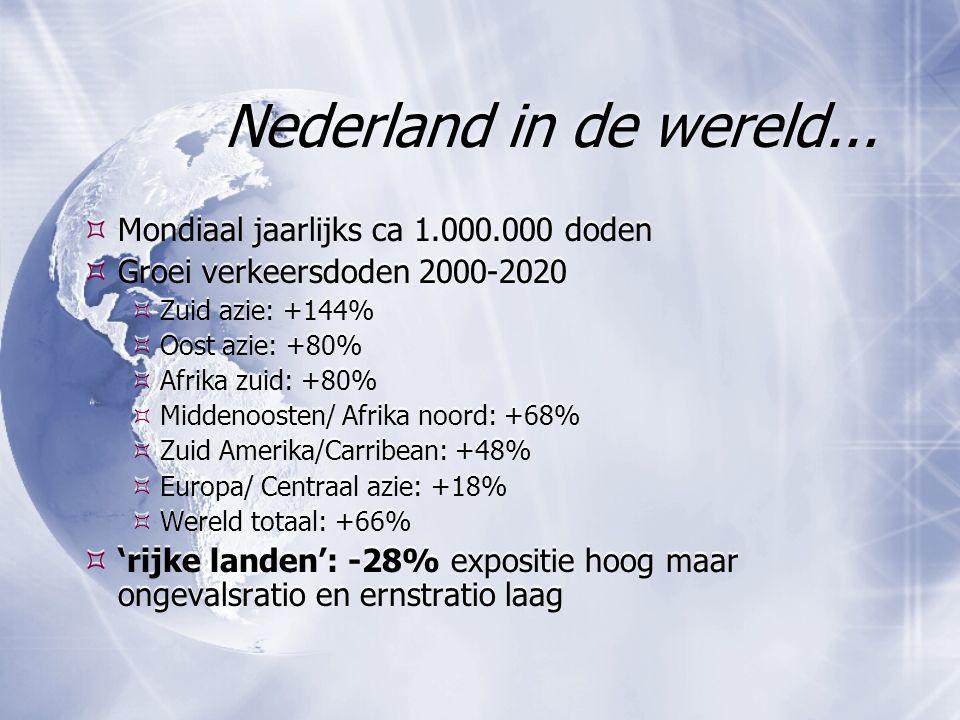 Nederland in de wereld...  Mondiaal jaarlijks ca 1.000.000 doden  Groei verkeersdoden 2000-2020  Zuid azie: +144%  Oost azie: +80%  Afrika zuid: