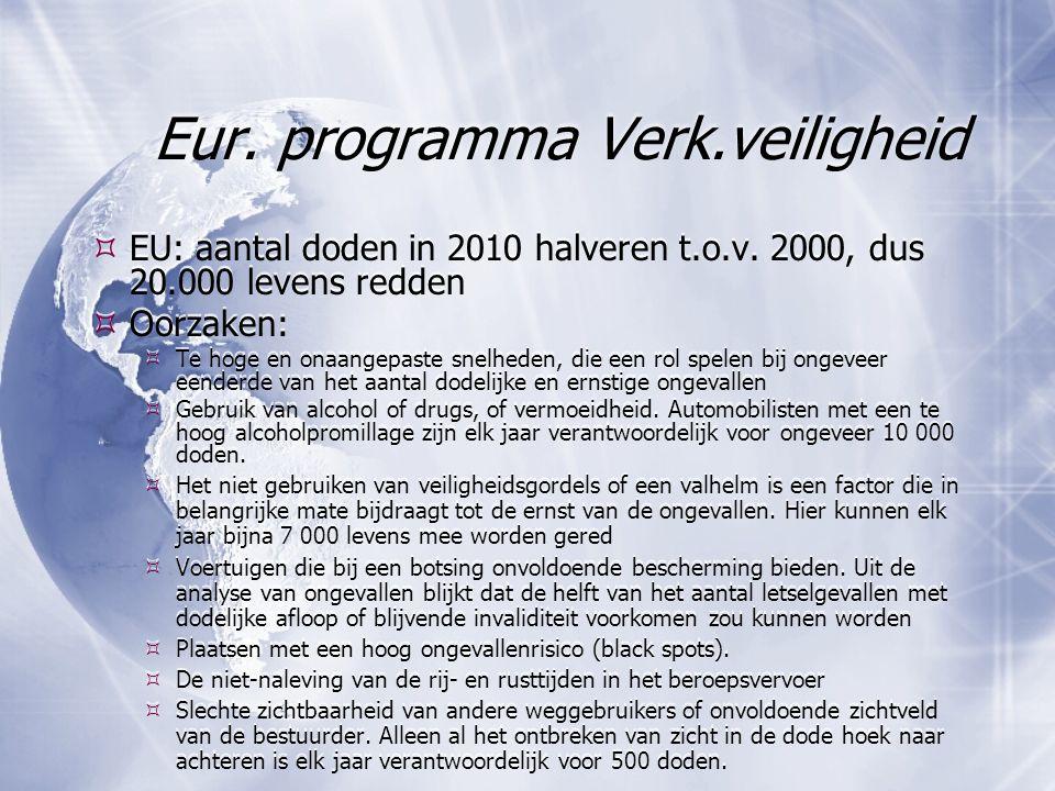 Eur. programma Verk.veiligheid  EU: aantal doden in 2010 halveren t.o.v. 2000, dus 20.000 levens redden  Oorzaken:  Te hoge en onaangepaste snelhed