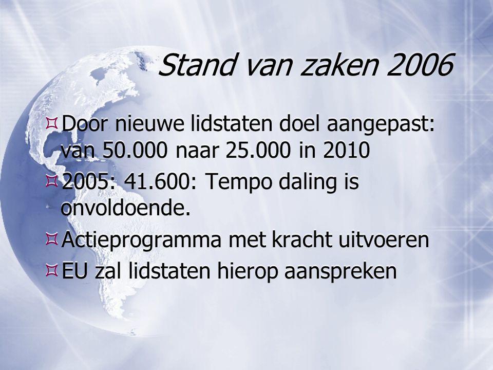Stand van zaken 2006  Door nieuwe lidstaten doel aangepast: van 50.000 naar 25.000 in 2010  2005: 41.600: Tempo daling is onvoldoende.