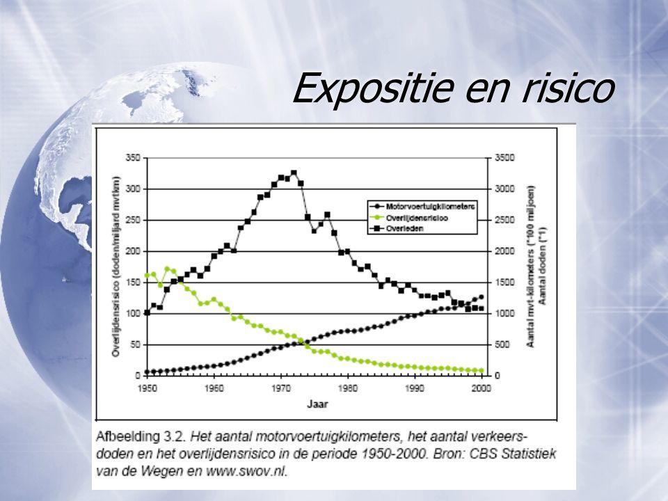 Expositie en risico