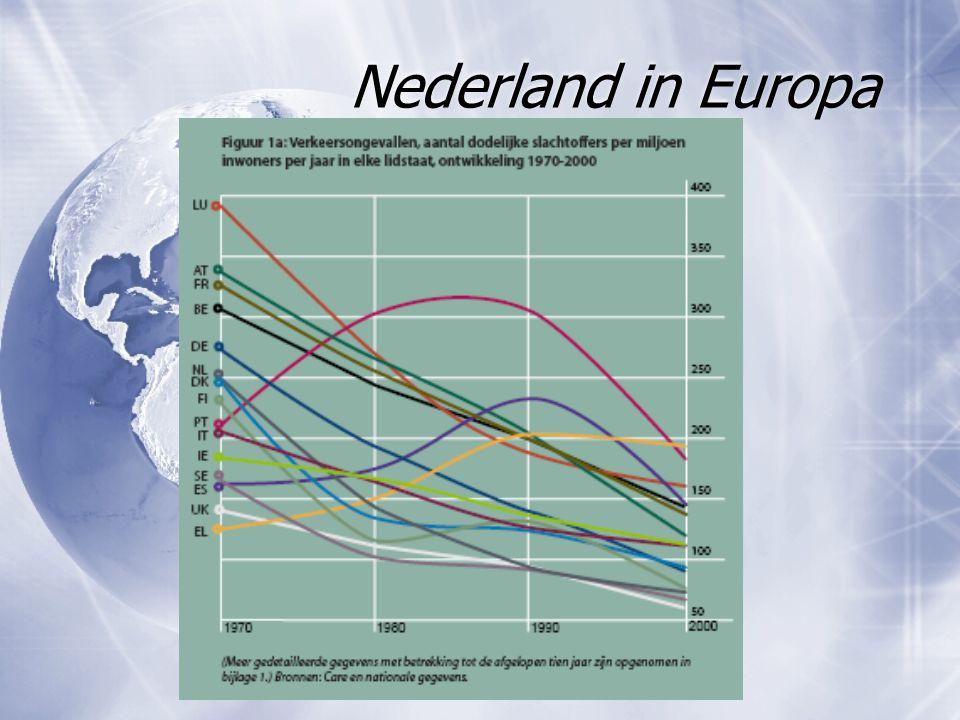 Nederland in Europa