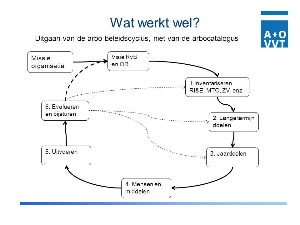 Uitgaan van de arbo beleidscyclus, niet van de arbocatalogus Missie organisatie Visie RvB en OR 1.Inventariseren RI&E, MTO, ZV, enz. 2. Lange termijn