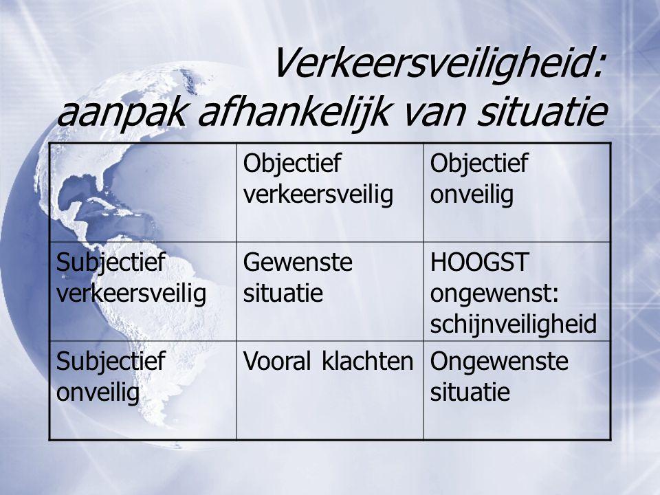 Verkeersveiligheid: aanpak afhankelijk van situatie Objectief verkeersveilig Objectief onveilig Subjectief verkeersveilig Gewenste situatie HOOGST ong