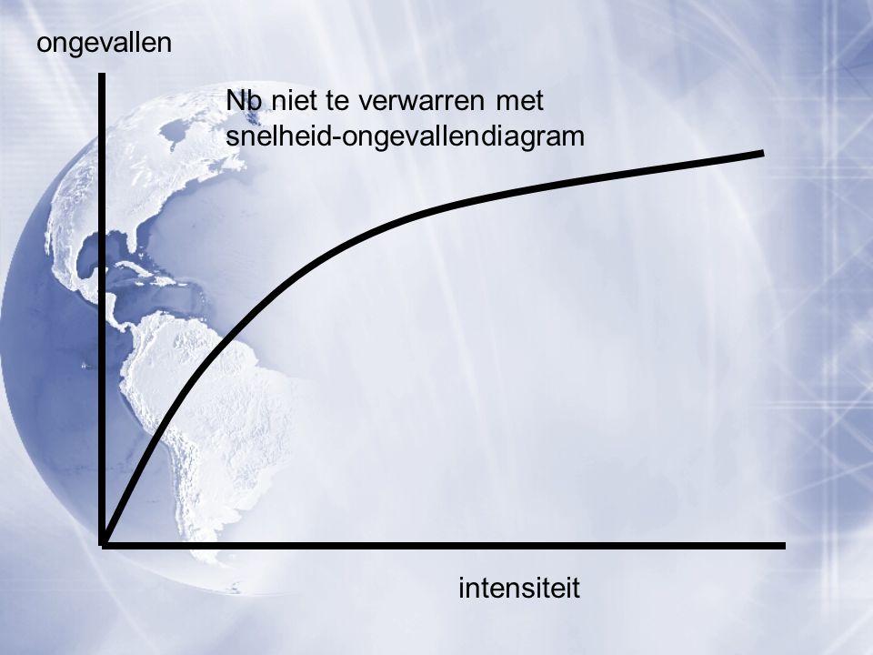 intensiteit ongevallen Nb niet te verwarren met snelheid-ongevallendiagram