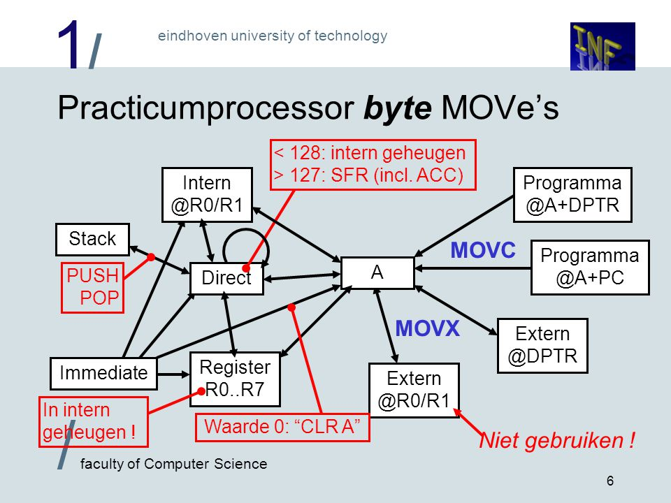 1/1/ eindhoven university of technology / faculty of Computer Science 6 Practicumprocessor byte MOVe's Programma @A+DPTR Programma @A+PC Extern @R0/R1