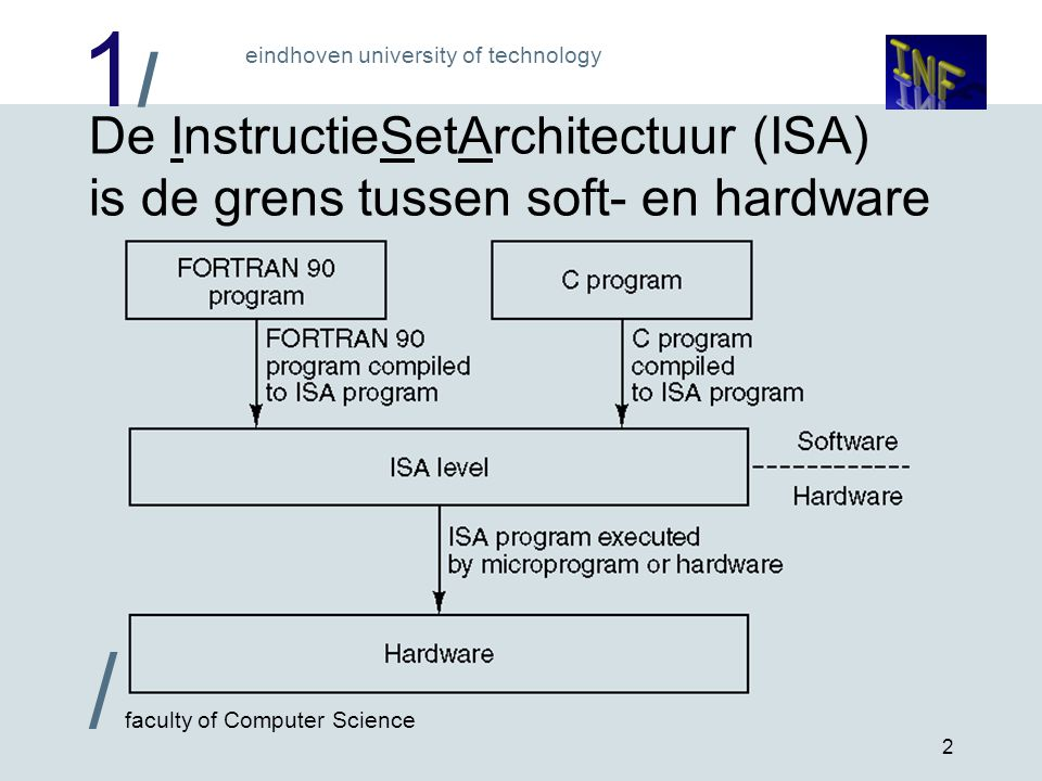 1/1/ eindhoven university of technology / faculty of Computer Science 2 De InstructieSetArchitectuur (ISA) is de grens tussen soft- en hardware