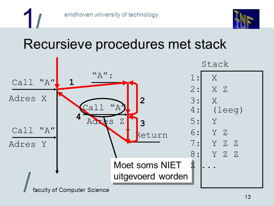 "1/1/ eindhoven university of technology / faculty of Computer Science 13 Recursieve procedures met stack Call ""A"" Return ""A"": Adres X Adres Y Adres Z"
