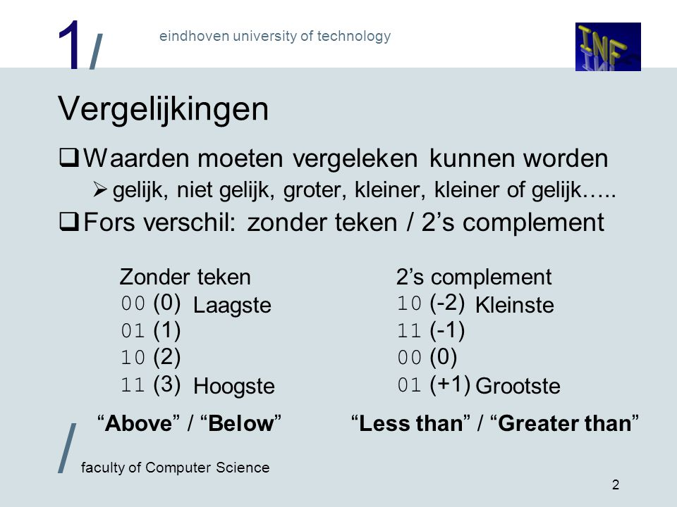 1/1/ eindhoven university of technology / faculty of Computer Science 2 Vergelijkingen  Waarden moeten vergeleken kunnen worden  gelijk, niet gelijk