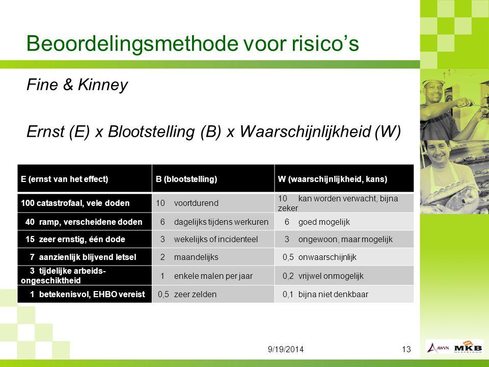 Beoordelingsmethode voor risico's 9/19/201413 Fine & Kinney Ernst (E) x Blootstelling (B) x Waarschijnlijkheid (W) E (ernst van het effect)B (blootstelling)W (waarschijnlijkheid, kans) 100 catastrofaal, vele doden10 voortdurend 10 kan worden verwacht, bijna zeker 40 ramp, verscheidene doden 6 dagelijks tijdens werkuren 6 goed mogelijk 15 zeer ernstig, één dode 3 wekelijks of incidenteel 3 ongewoon, maar mogelijk 7 aanzienlijk blijvend letsel 2 maandelijks 0,5 onwaarschijnlijk 3 tijdelijke arbeids- ongeschiktheid 1 enkele malen per jaar 0,2 vrijwel onmogelijk 1 betekenisvol, EHBO vereist 0,5 zeer zelden 0,1 bijna niet denkbaar