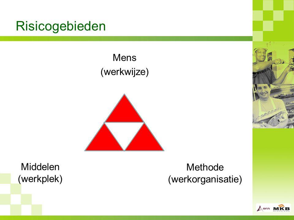 Risicogebieden Mens (werkwijze) Middelen (werkplek) Methode (werkorganisatie)