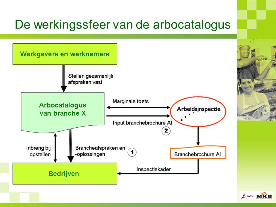 De werkingssfeer van de arbocatalogus