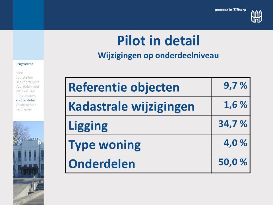Referentie objecten 9,7 % Kadastrale wijzigingen 1,6 % Ligging 34,7 % Type woning 4,0 % Onderdelen 50,0 % Wijzigingen op onderdeelniveau Pilot in detail Programma Even voorstellen Het voortraject Voordelen voor WOZ en BAG In het nieuws Pilot in detail Verdiepen en verbreden