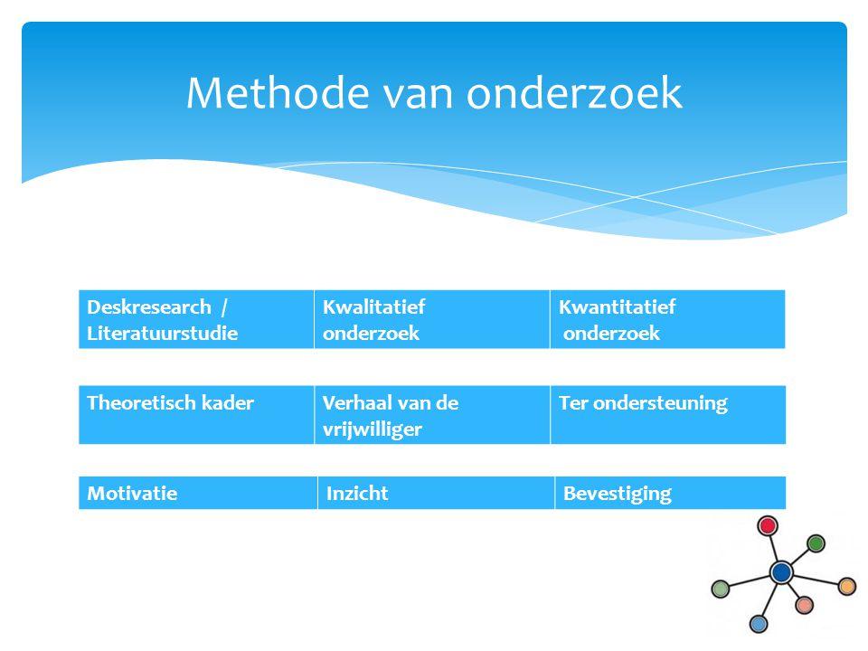Deskresearch / Literatuurstudie Kwalitatief onderzoek Kwantitatief onderzoek Methode van onderzoek Theoretisch kaderVerhaal van de vrijwilliger Ter on