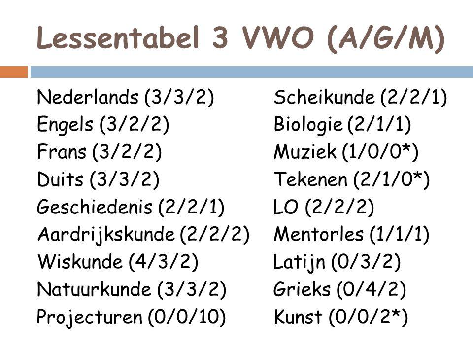 Lessentabel 3 VWO (A/G/M) Nederlands (3/3/2)Scheikunde (2/2/1) Engels (3/2/2)Biologie (2/1/1) Frans (3/2/2)Muziek (1/0/0*) Duits (3/3/2)Tekenen (2/1/0