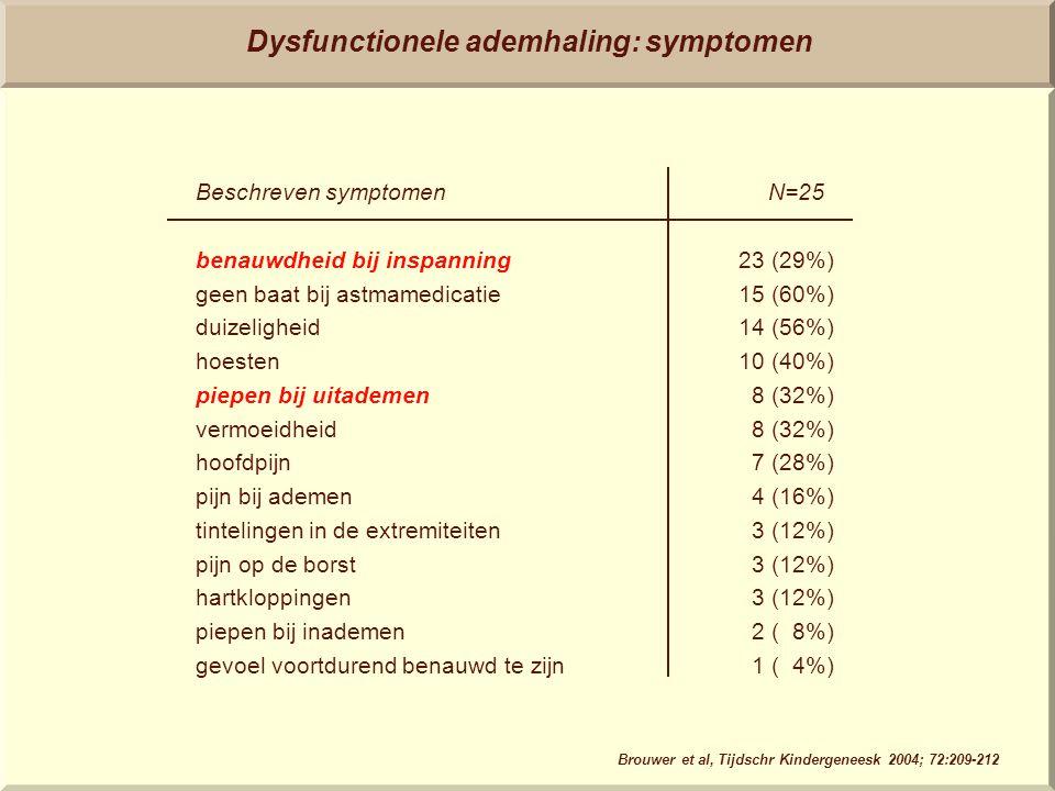 Dysfunctionele ademhaling: symptomen benauwdheid bij inspanning geen baat bij astmamedicatie duizeligheid hoesten piepen bij uitademen vermoeidheid ho