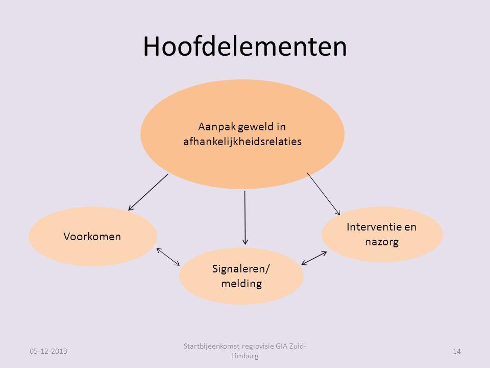 Hoofdelementen 05-12-2013 Startbijeenkomst regiovisie GIA Zuid- Limburg 14 Aanpak geweld in afhankelijkheidsrelaties Voorkomen Signaleren/ melding Interventie en nazorg