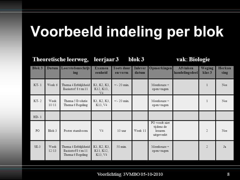Voorbeeld indeling per blok Blok 3DatumLeerstofomschrijv ing Examen eenheid Toets duur en vorm Inlever datum OpmerkingenAfvinken handelingsdeel Weging klas 3 Herkan sing KT- 1Week 6Thema 4 Erfelijkheid Basisstof 8 t/m 11 K1, K2, K3, K12, K13, V4 +/- 20 min.Meerkeuze + open vragen 1Nee KT- 2Week 10/11 Thema 5 Evolutie Thema 6 Regeling K1, K2, K3, K13, V4 +/- 20 min.Meerkeuze + open vragen 1Nee HD- 1 POBlok 3Poster stamboomV410 uurWeek 11 PO wordt niet tijdens de lesuren uitgewerkt 2Nee SE-3Week 12/13 Thema 4 Erfelijkheid Basisstof 8 t/m 11 Thema 6 Regeling K1, K2, K3, K11, K12, K13, V4 50 min.Meerkeuze + open vragen 2Ja Voorlichting 3VMBO 05-10-20108 Theoretische leerweg, leerjaar 3 blok 3 vak: Biologie