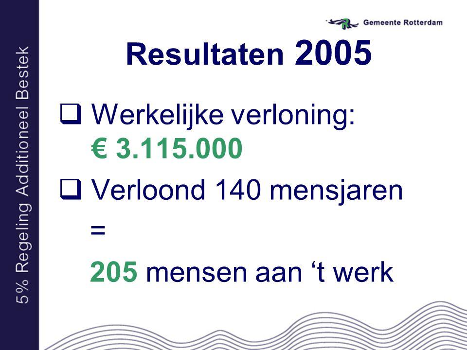 Resultaten 2005  Werkelijke verloning: € 3.115.000  Verloond 140 mensjaren = 205 mensen aan 't werk