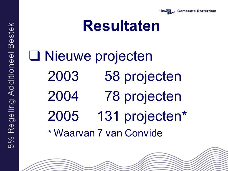 Resultaten  Nieuwe projecten 2003 58 projecten 2004 78 projecten 2005 131 projecten* * Waarvan 7 van Convide