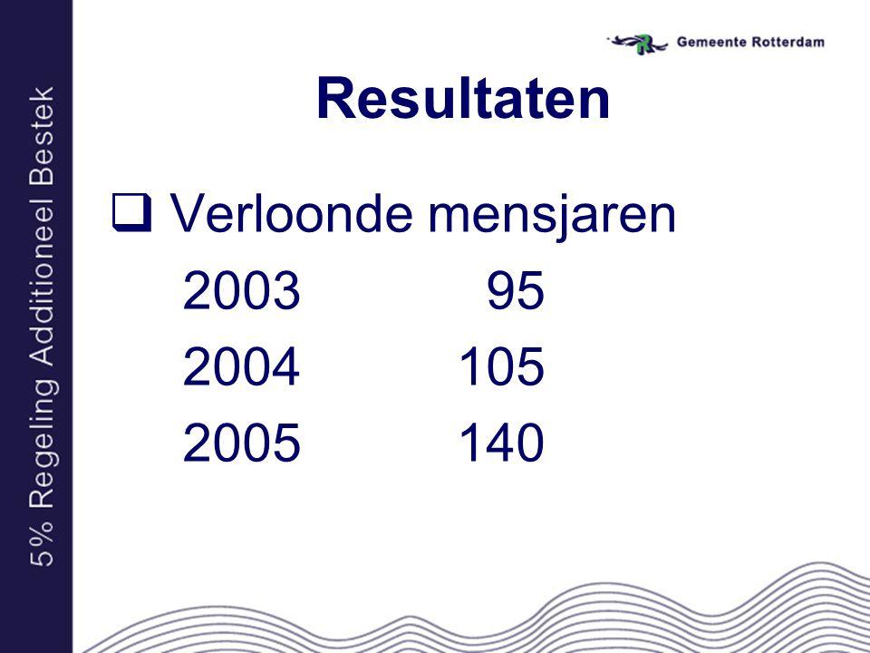 Resultaten  Verloonde mensjaren 2003 95 2004 105 2005 140